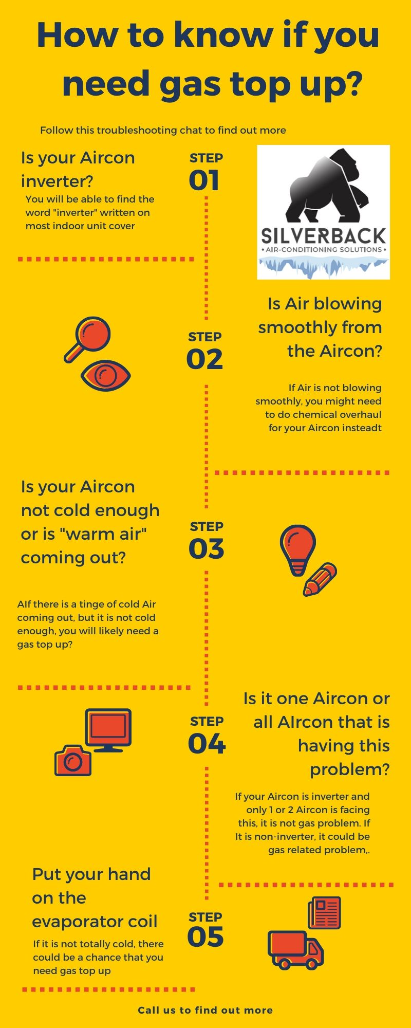 an infographic on when do we need to top up gas for aircon